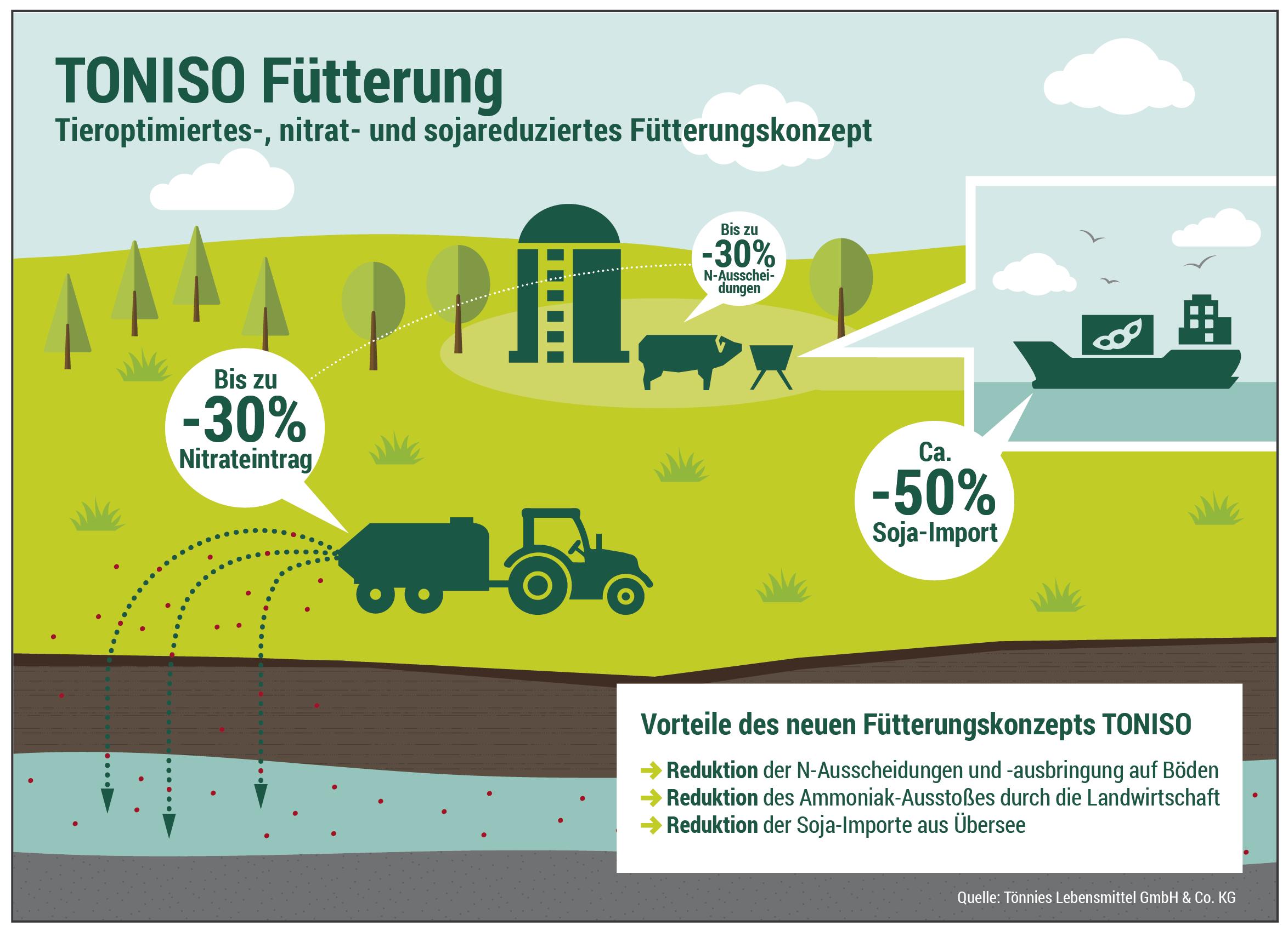 Meilenstein in der Nutztierhaltung mit TONISO-Fütterung